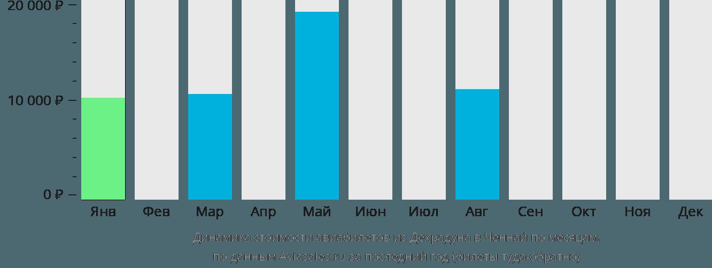 Динамика стоимости авиабилетов из Дехрадуна в Ченнай по месяцам