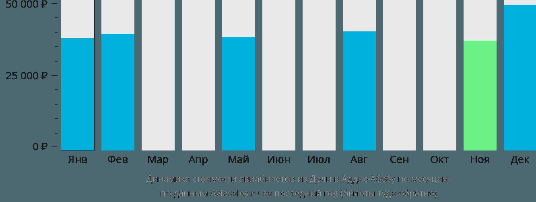 Динамика стоимости авиабилетов из Дели в Аддис-Абебу по месяцам