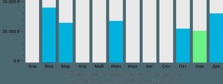 Динамика стоимости авиабилетов из Дели в Сочи по месяцам