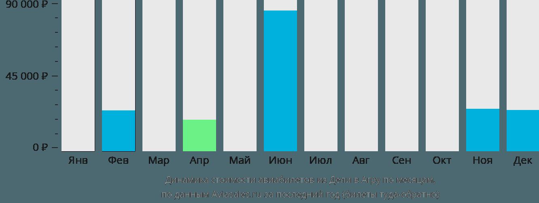 Динамика стоимости авиабилетов из Дели в Агру по месяцам