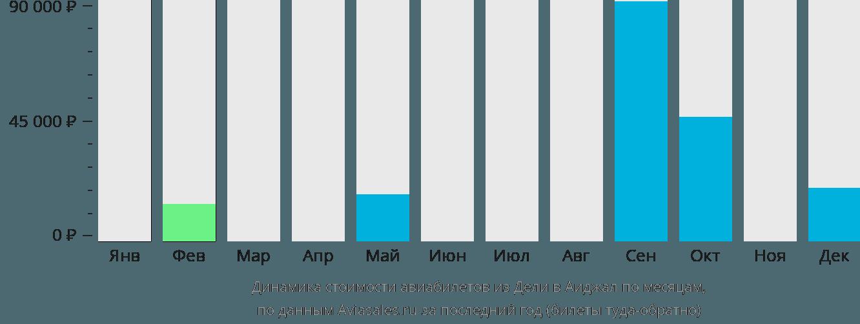 Динамика стоимости авиабилетов из Дели в Аиджал по месяцам
