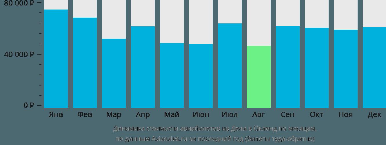 Динамика стоимости авиабилетов из Дели в Окленд по месяцам