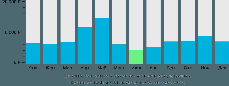 Динамика стоимости авиабилетов из Дели в Ахмадабад по месяцам