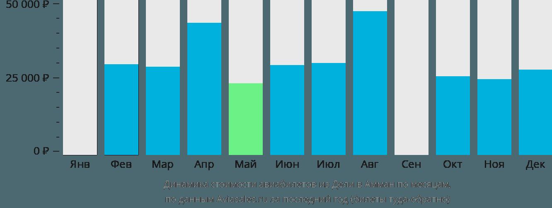 Динамика стоимости авиабилетов из Дели в Амман по месяцам