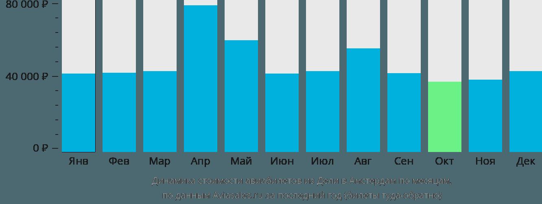 Динамика стоимости авиабилетов из Дели в Амстердам по месяцам