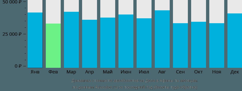 Динамика стоимости авиабилетов из Дели в Афины по месяцам