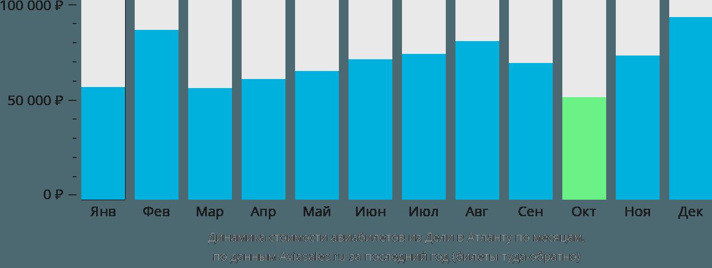 Динамика стоимости авиабилетов из Дели в Атланту по месяцам