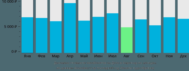 Динамика стоимости авиабилетов из Дели в Амритсар по месяцам