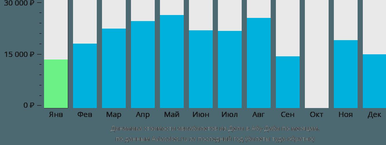 Динамика стоимости авиабилетов из Дели в Абу-Даби по месяцам