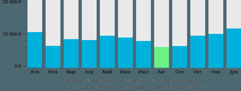 Динамика стоимости авиабилетов из Дели в Бхубанешвар по месяцам