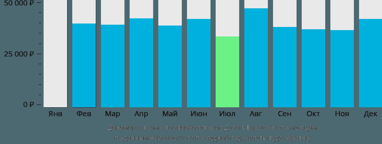 Динамика стоимости авиабилетов из Дели в Барселону по месяцам