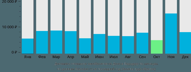 Динамика стоимости авиабилетов из Дели в Вадодару по месяцам