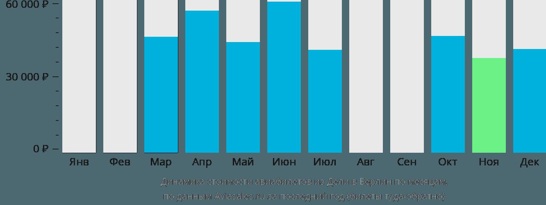 Динамика стоимости авиабилетов из Дели в Берлин по месяцам