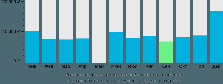 Динамика стоимости авиабилетов из Дели в Бхопал по месяцам