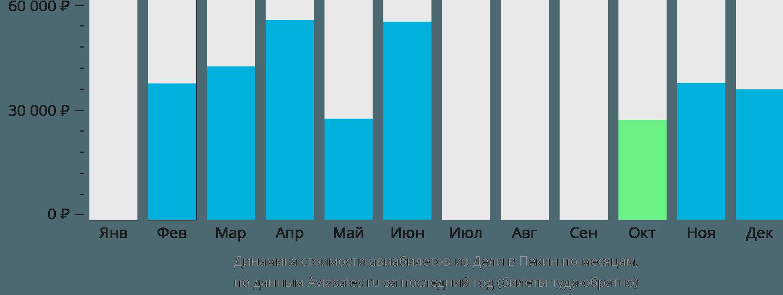 Динамика стоимости авиабилетов из Дели в Пекин по месяцам