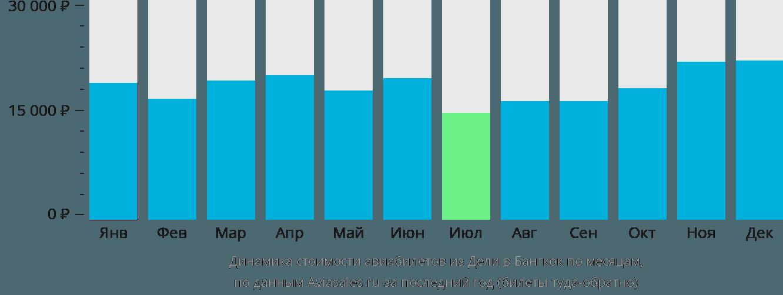 Динамика стоимости авиабилетов из Дели в Бангкок по месяцам