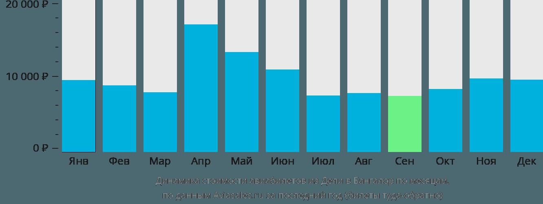 Динамика стоимости авиабилетов из Дели в Бангалор по месяцам