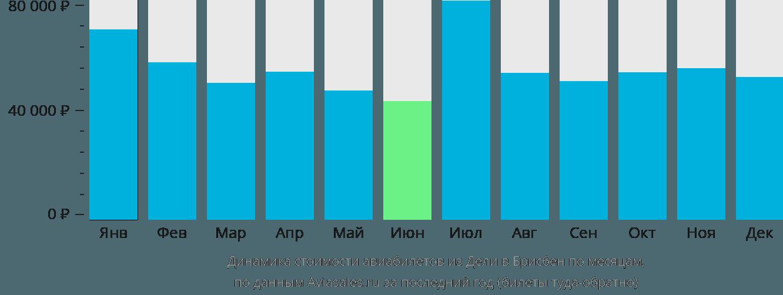 Динамика стоимости авиабилетов из Дели в Брисбен по месяцам