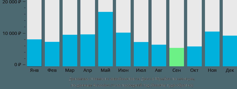Динамика стоимости авиабилетов из Дели в Мумбаи по месяцам