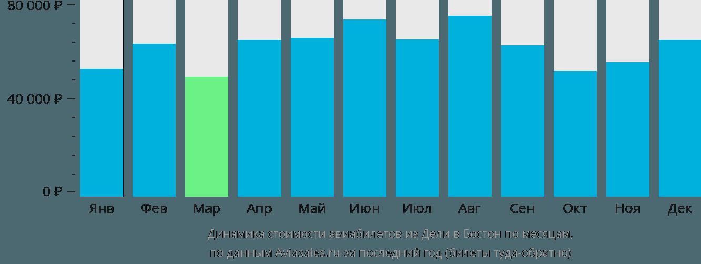 Динамика стоимости авиабилетов из Дели в Бостон по месяцам