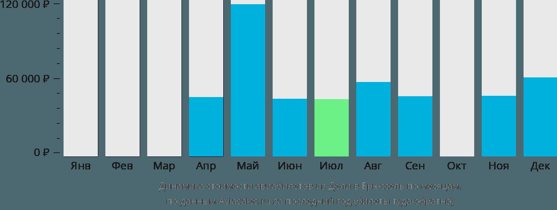 Динамика стоимости авиабилетов из Дели в Брюссель по месяцам
