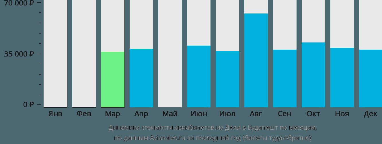 Динамика стоимости авиабилетов из Дели в Будапешт по месяцам