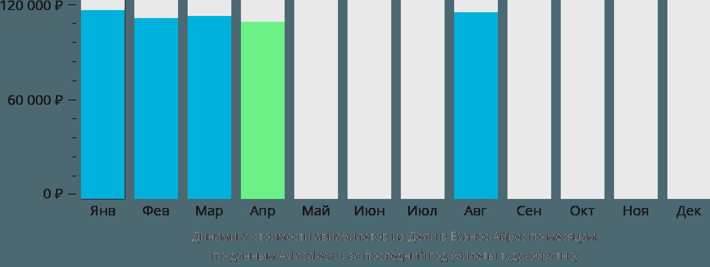 Динамика стоимости авиабилетов из Дели в Буэнос-Айрес по месяцам