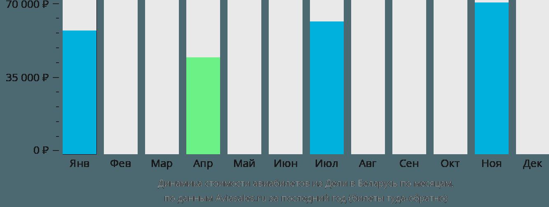 Динамика стоимости авиабилетов из Дели в Беларусь по месяцам