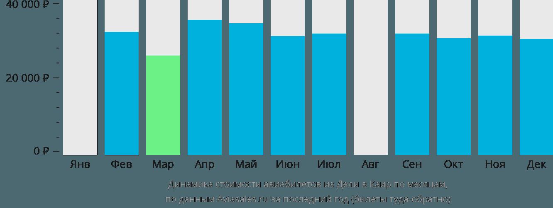 Динамика стоимости авиабилетов из Дели в Каир по месяцам