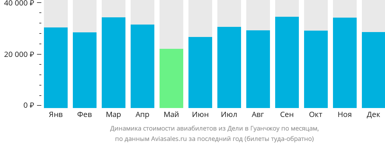Динамика стоимости авиабилетов из Дели в Гуанчжоу по месяцам