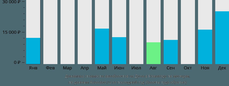 Динамика стоимости авиабилетов из Дели в Кожикоде по месяцам