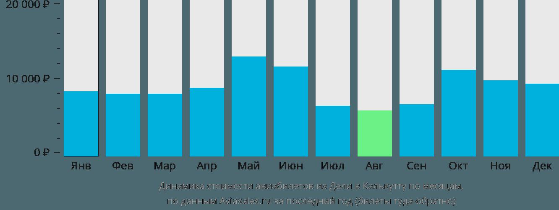 Динамика стоимости авиабилетов из Дели в Калькутту по месяцам
