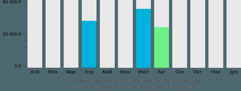 Динамика стоимости авиабилетов из Дели в Челябинск по месяцам
