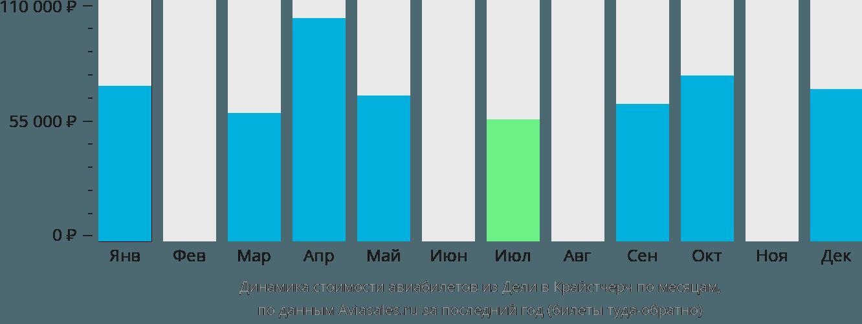 Динамика стоимости авиабилетов из Дели в Крайстчерч по месяцам