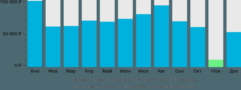 Динамика стоимости авиабилетов из Дели в Чикаго по месяцам