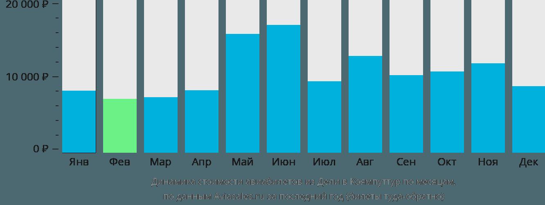 Динамика стоимости авиабилетов из Дели в Коямпуттур по месяцам