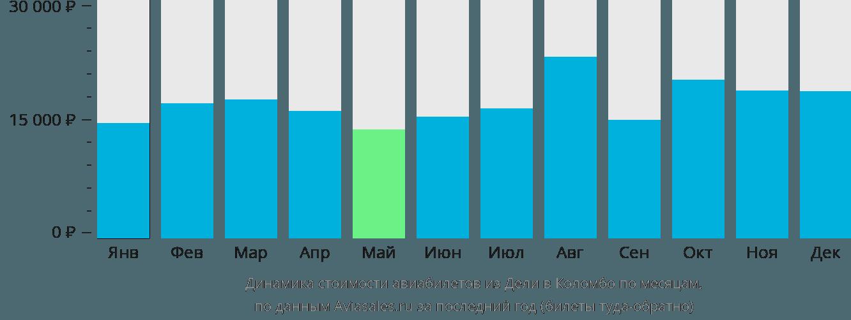 Динамика стоимости авиабилетов из Дели в Коломбо по месяцам
