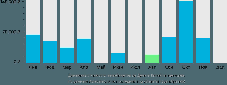 Динамика стоимости авиабилетов из Дели в Китай по месяцам