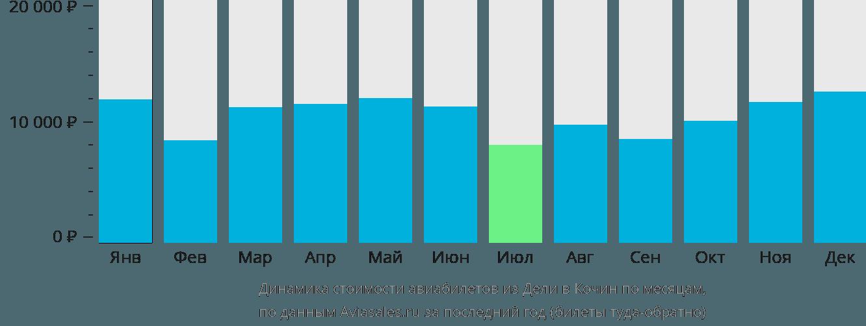 Динамика стоимости авиабилетов из Дели в Кочин по месяцам