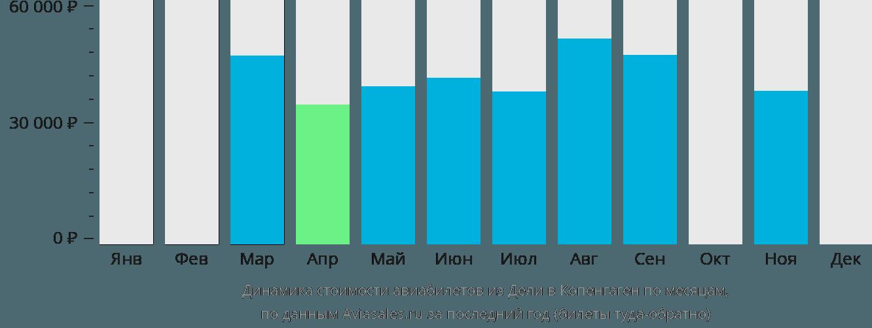 Динамика стоимости авиабилетов из Дели в Копенгаген по месяцам