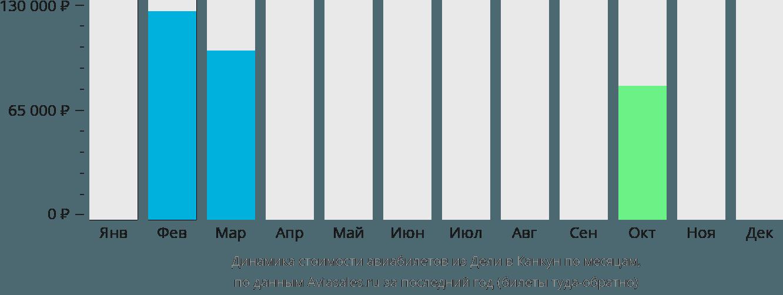 Динамика стоимости авиабилетов из Дели в Канкун по месяцам