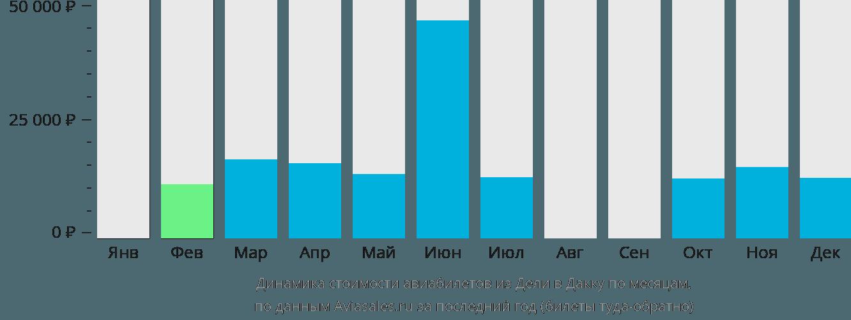 Динамика стоимости авиабилетов из Дели в Дакку по месяцам