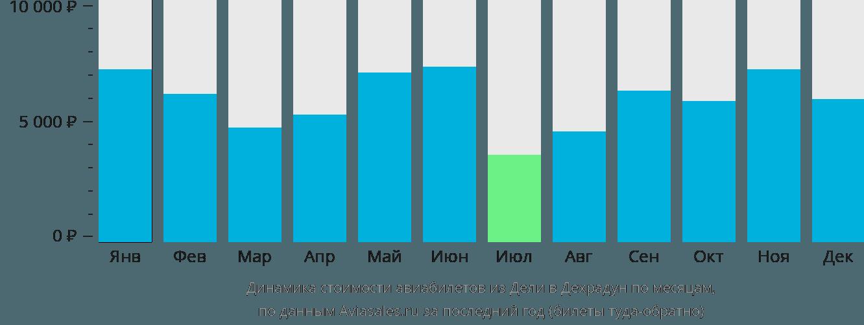 Динамика стоимости авиабилетов из Дели в Дехрадун по месяцам