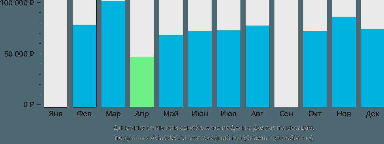 Динамика стоимости авиабилетов из Дели в Даллас по месяцам
