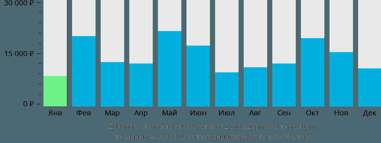 Динамика стоимости авиабилетов из Дели в Дармсала по месяцам