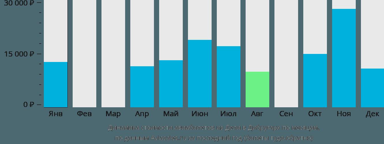 Динамика стоимости авиабилетов из Дели в Дибругарх по месяцам