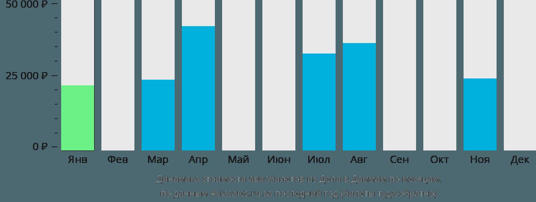 Динамика стоимости авиабилетов из Дели в Даммам по месяцам