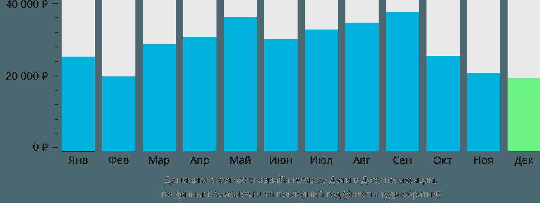 Динамика стоимости авиабилетов из Дели в Доху по месяцам