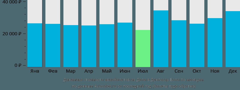 Динамика стоимости авиабилетов из Дели в Денпасар Бали по месяцам