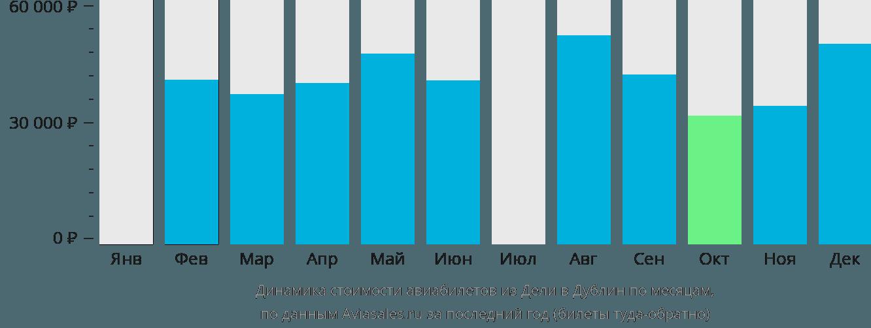 Динамика стоимости авиабилетов из Дели в Дублин по месяцам